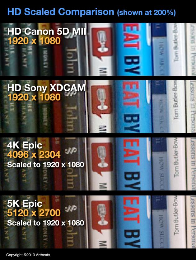 HD Scaled Comparison