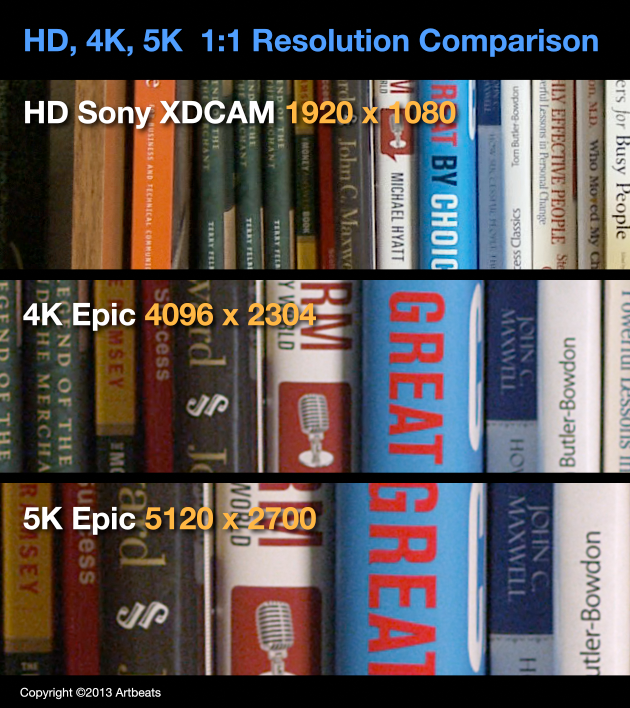 Resolution Comparison