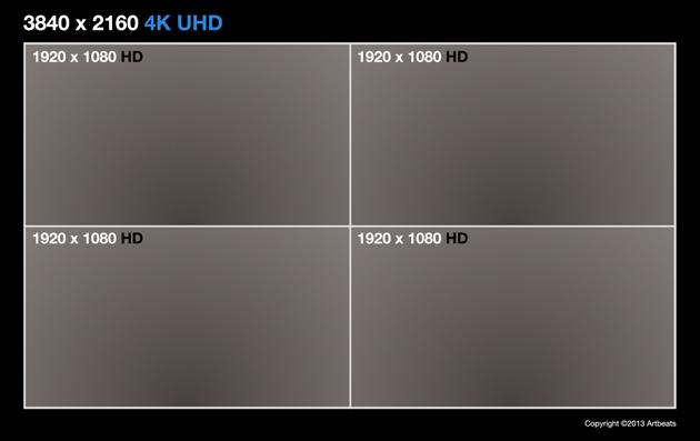 UHD Chart